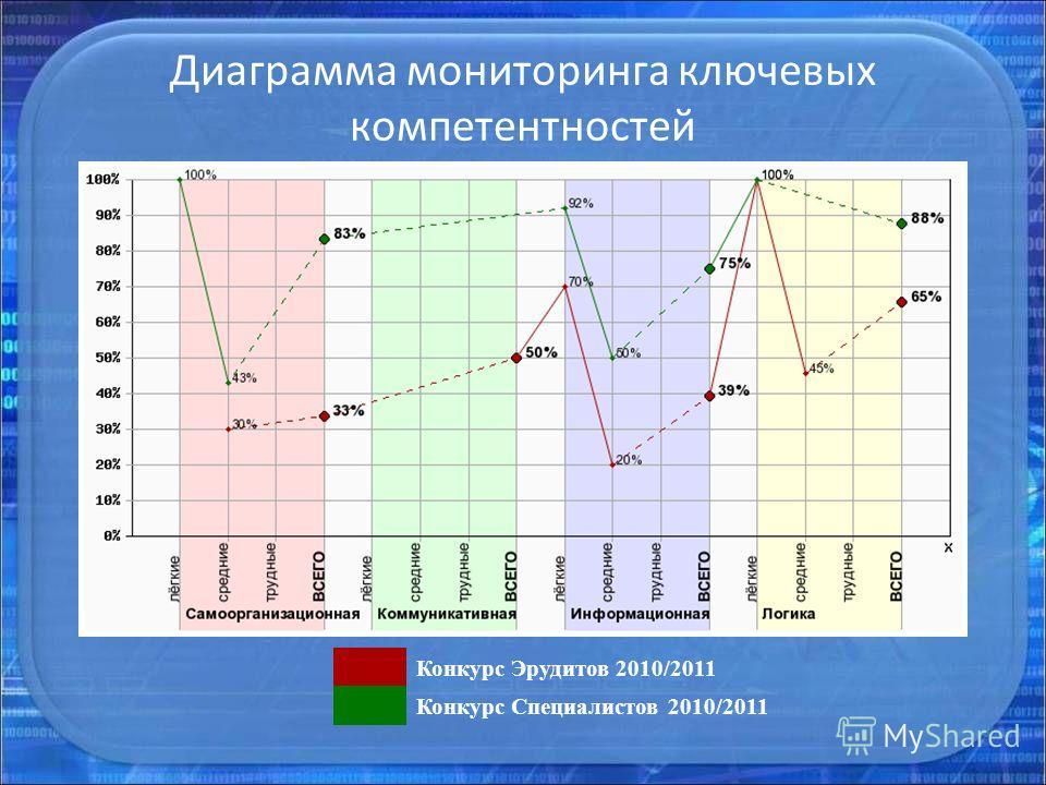 Диаграмма мониторинга ключевых компетентностей Конкурс Эрудитов 2010/2011 Конкурс Специалистов 2010/2011