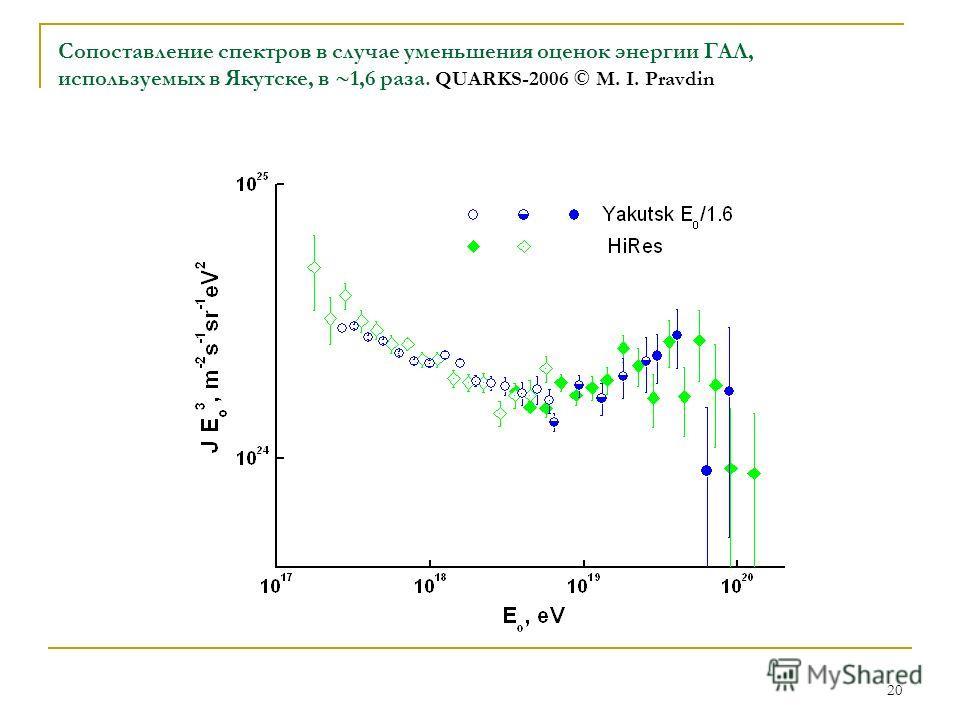 20 Сопоставление спектров в случае уменьшения оценок энергии ГАЛ, используемых в Якутске, в 1,6 раза. QUARKS-2006 © M. I. Pravdin