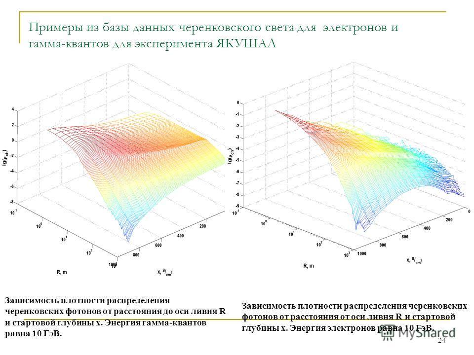 24 Примеры из базы данных черенковского света для электронов и гамма-квантов для эксперимента ЯКУШАЛ Зависимость плотности распределения черенковских фотонов от расстояния до оси ливня R и стартовой глубины x. Энергия гамма-квантов равна 10 ГэВ. Зави