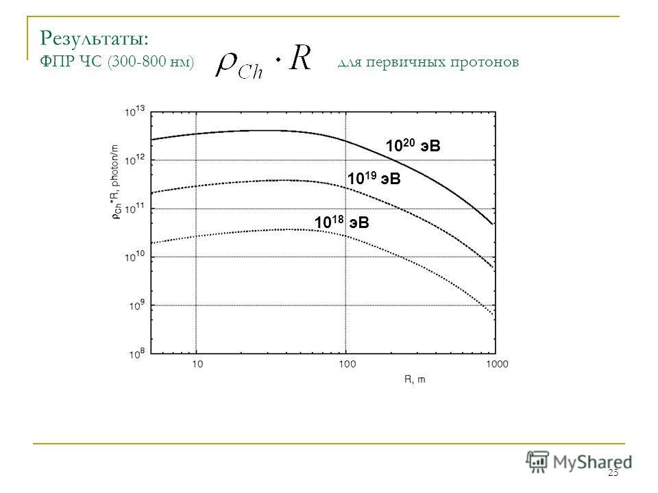 25 Результаты: ФПР ЧС (300-800 нм) для первичных протонов 10 18 эВ 10 19 эВ 10 20 эВ
