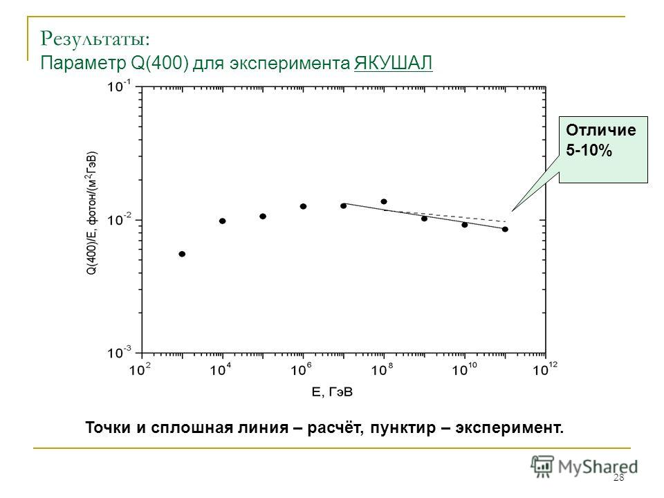28 Результаты: Параметр Q(400) для эксперимента Я КУШАЛ Точки и сплошная линия – расчёт, пунктир – эксперимент. Отличие 5-10%