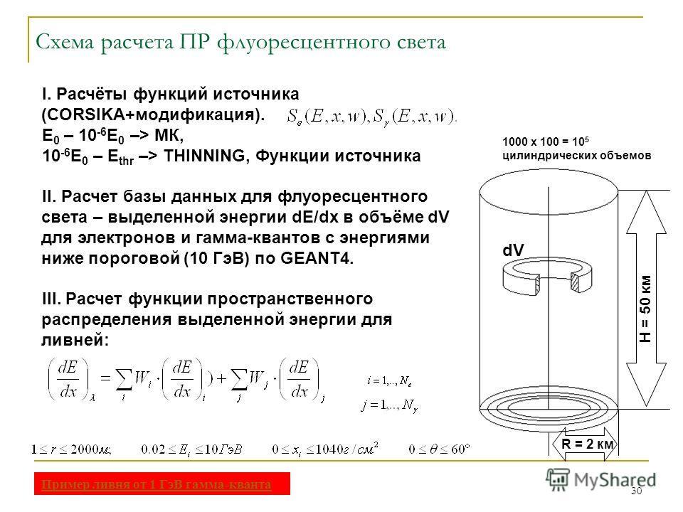 30 I. Расчёты функций источника (CORSIKA+модификация). E 0 – 10 -6 E 0 –> МК, 10 -6 E 0 – E thr –> THINNING, Функции источника II. Расчет базы данных для флуоресцентного света – выделенной энергии dE/dx в объёме dV для электронов и гамма-квантов с эн