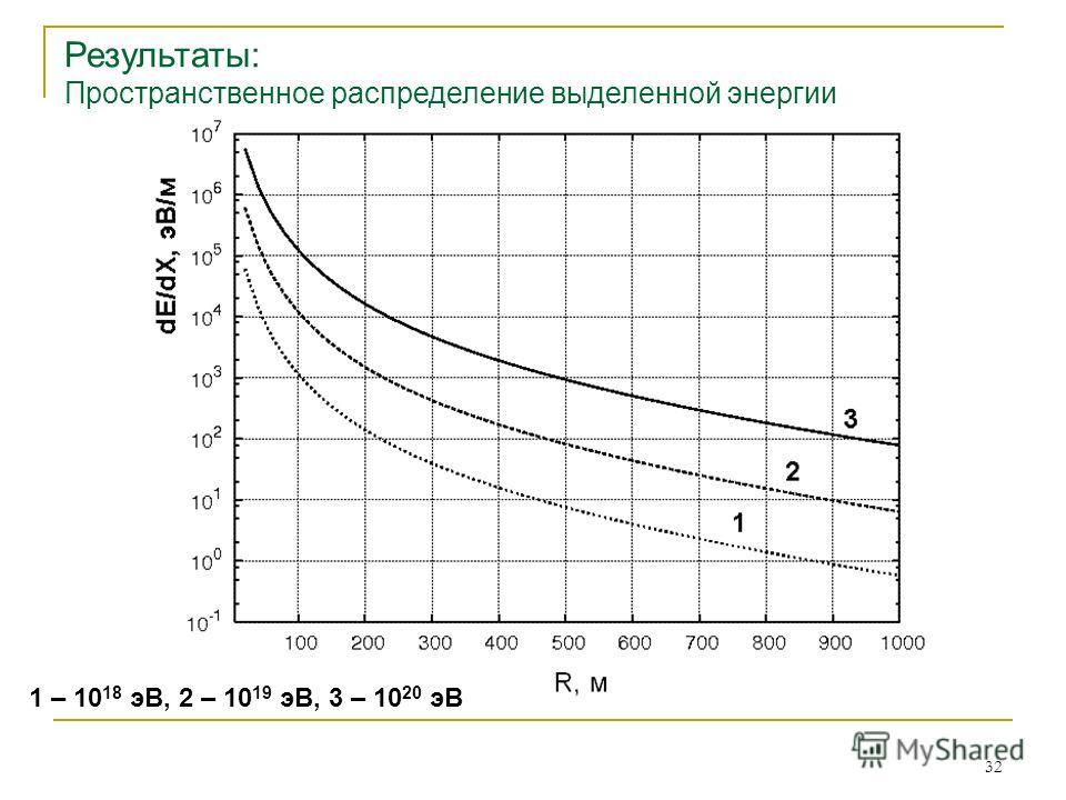 32 1 – 10 18 эВ, 2 – 10 19 эВ, 3 – 10 20 эВ Результаты: Пространственное распределение выделенной энергии