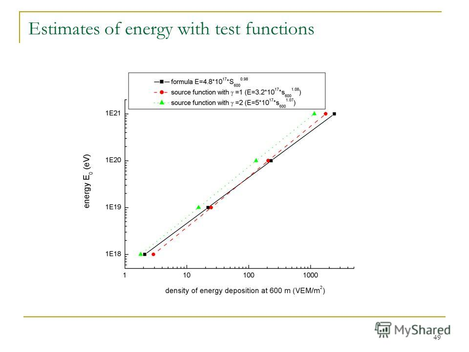 49 Estimates of energy with test functions