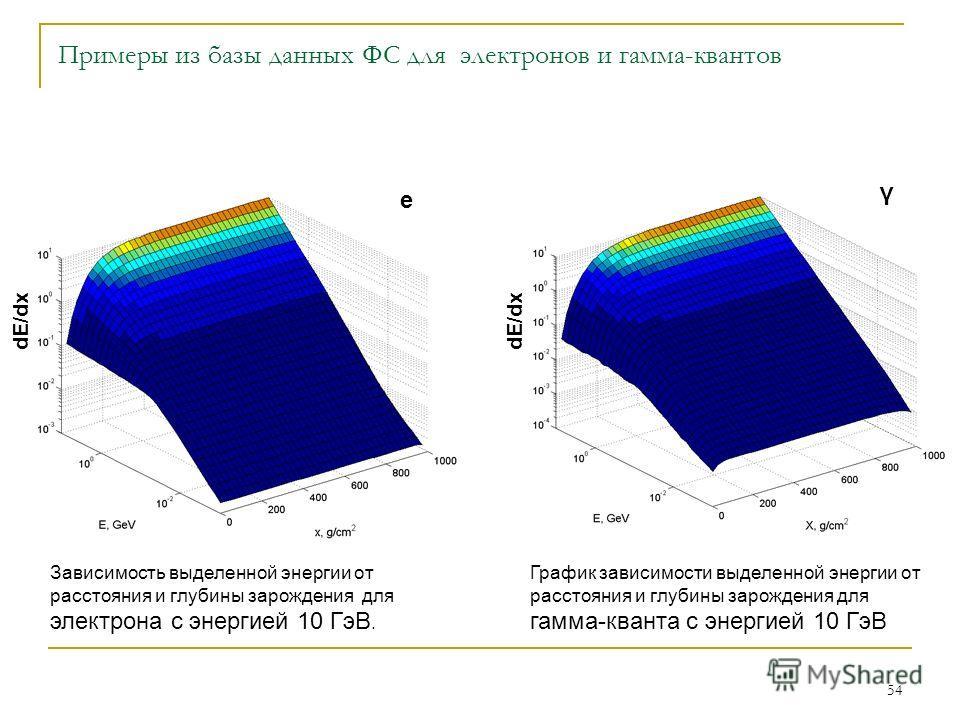 54 Примеры из базы данных ФС для электронов и гамма-квантов e γ dE/dx Зависимость выделенной энергии от расстояния и глубины зарождения для электрона с энергией 10 ГэВ. График зависимости выделенной энергии от расстояния и глубины зарождения для гамм