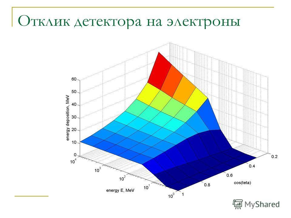 8 Отклик детектора на электроны