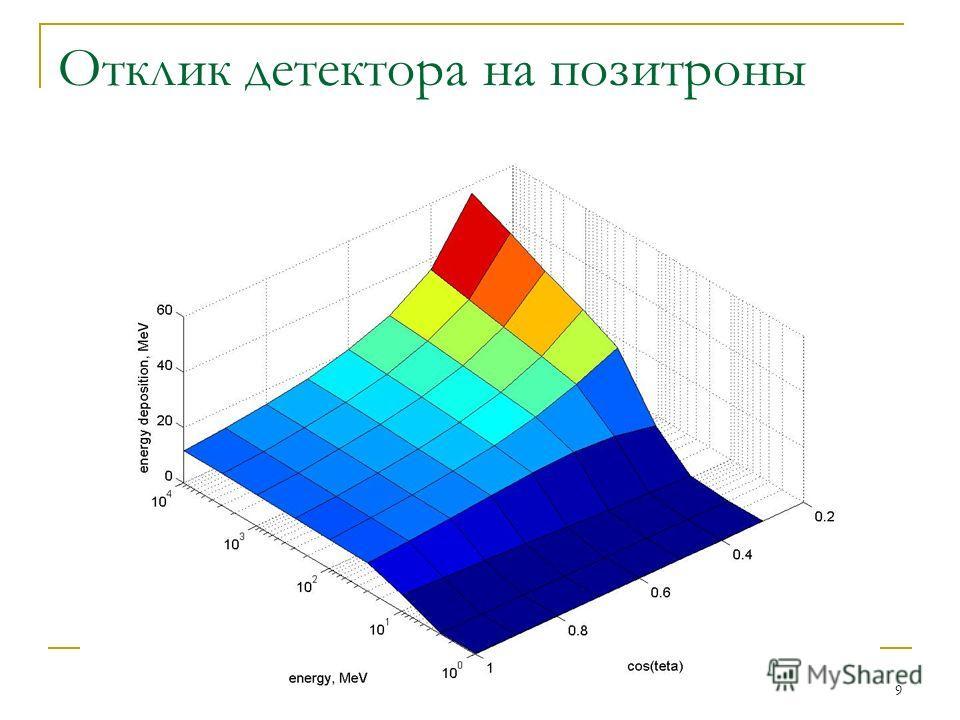 9 Отклик детектора на позитроны