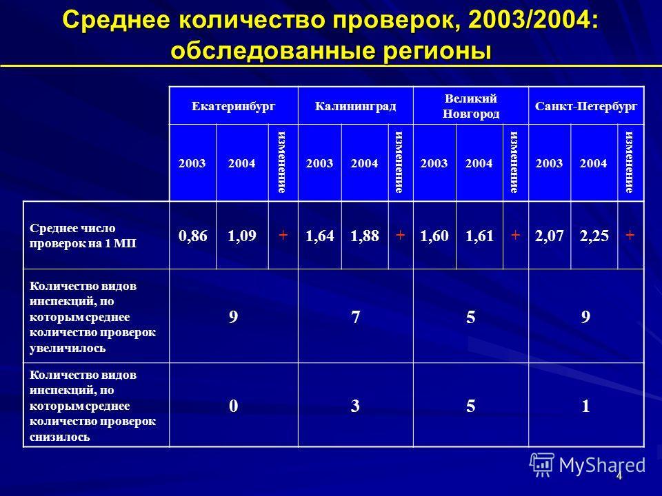 4 ЕкатеринбургКалининград Великий Новгород Санкт-Петербург 20032004 изменение 20032004 изменение 20032004 изменение 20032004 изменение Среднее число проверок на 1 МП 0,861,09+1,641,88+1,601,61+2,072,25+ Количество видов инспекций, по которым среднее