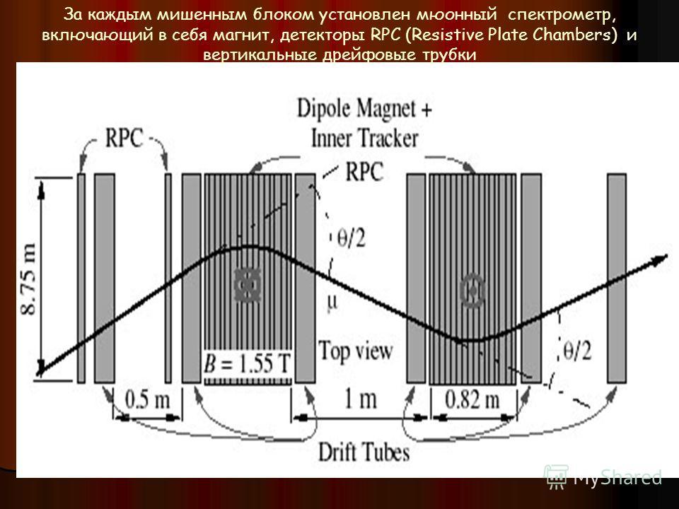За каждым мишенным блоком установлен мюонный спектрометр, включающий в себя магнит, детекторы RPC (Resistive Plate Chambers) и вертикальные дрейфовые трубки