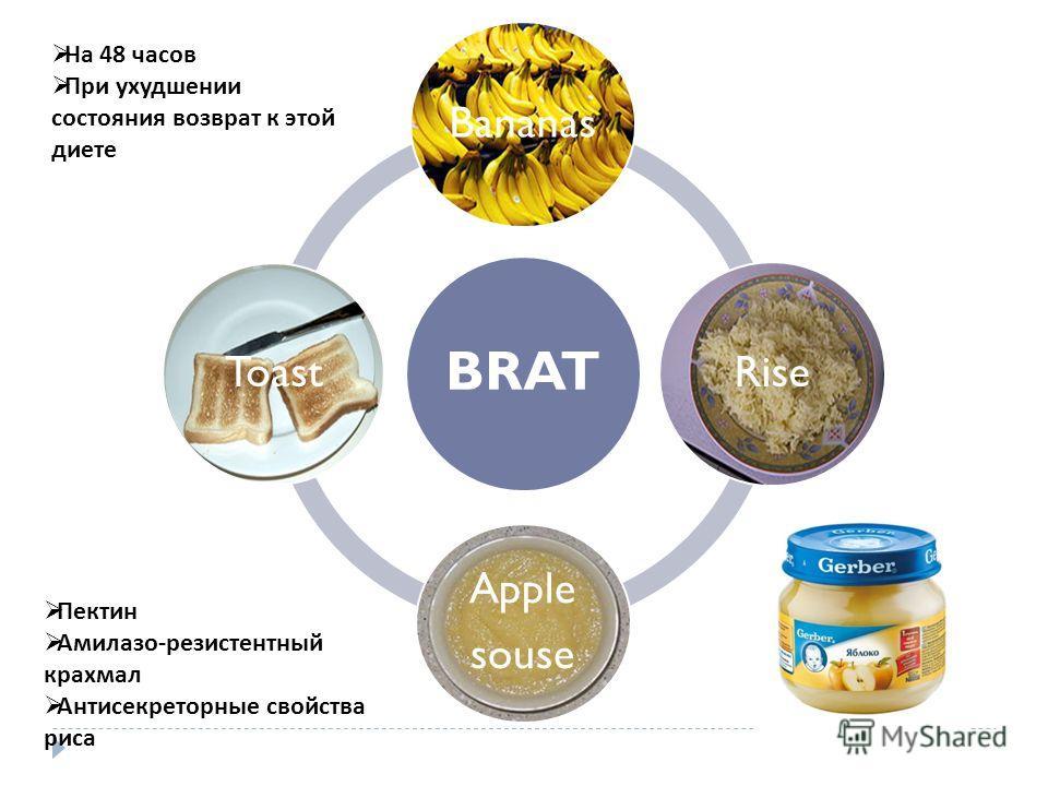 BRAT Bananas Rise Apple souse Toast Пектин Амилазо-резистентный крахмал Антисекреторные свойства риса На 48 часов При ухудшении состояния возврат к этой диете