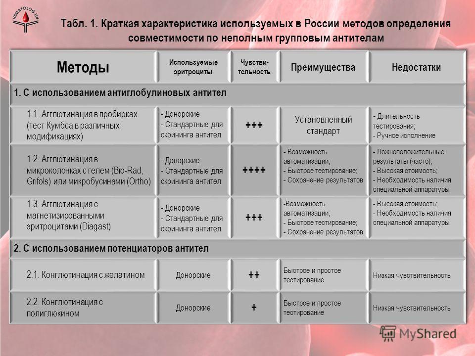 Табл. 1. Краткая характеристика используемых в России методов определения совместимости по неполным групповым антителам