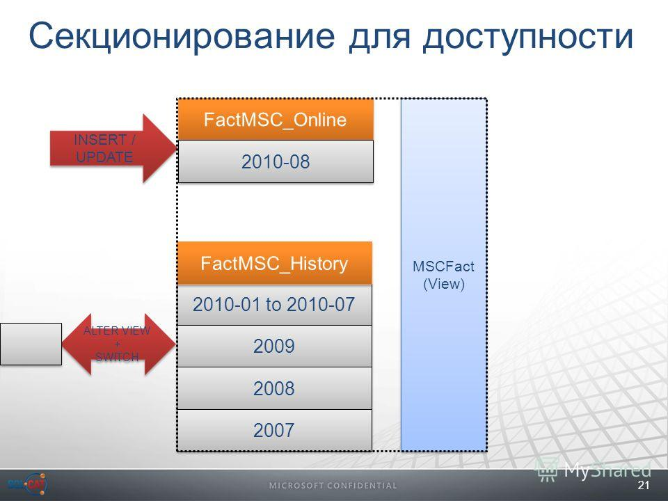 21 Секционирование для доступности 2010-01 to 2010-07 2009 2008 2007 2010-08 INSERT / UPDATE MSCFact (View) MSCFact (View) ALTER VIEW + SWITCH ALTER VIEW + SWITCH