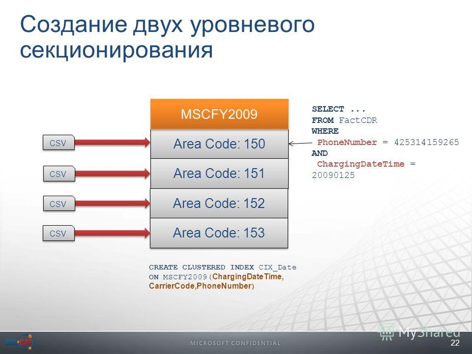 22 Создание двух уровневого секционирования Area Code: 150 Area Code: 151 Area Code: 152 Area Code: 153 CSV SELECT... FROM FactCDR WHERE PhoneNumber = 425314159265 AND ChargingDateTime = 20090125 CREATE CLUSTERED INDEX CIX_Date ON MSCFY2009( Charging
