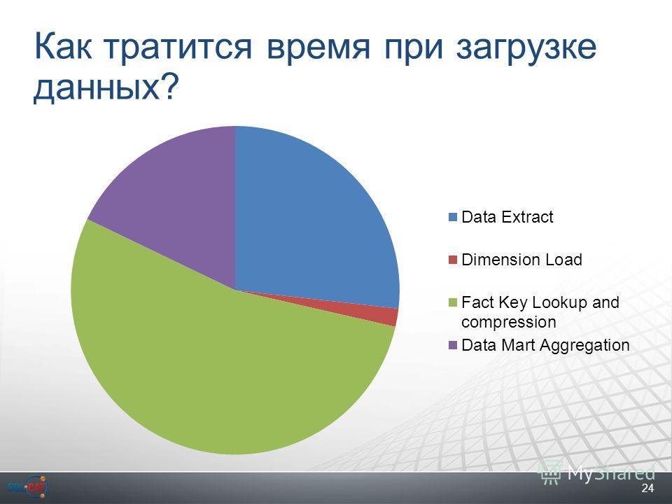 24 Как тратится время при загрузке данных?