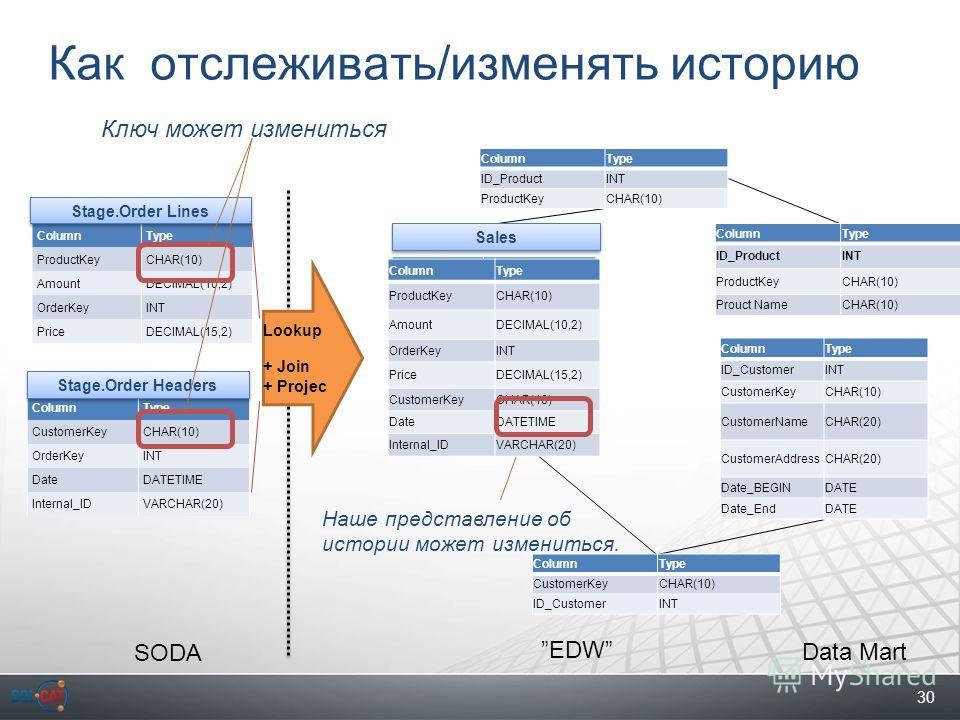 30 Как отслеживать/изменять историю ColumnType ProductKeyCHAR(10) AmountDECIMAL(10,2) OrderKeyINT PriceDECIMAL(15,2) ColumnType CustomerKeyCHAR(10) OrderKeyINT DateDATETIME Internal_IDVARCHAR(20) Lookup + Join + Projec SODA ColumnType ID_ProductINT I