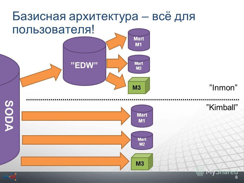 8 Базисная архитектура – всё для пользователя! EDW Mart M1 Mart M2 M3 Mart M1 Mart M2 M3 Kimball Inmon SODA