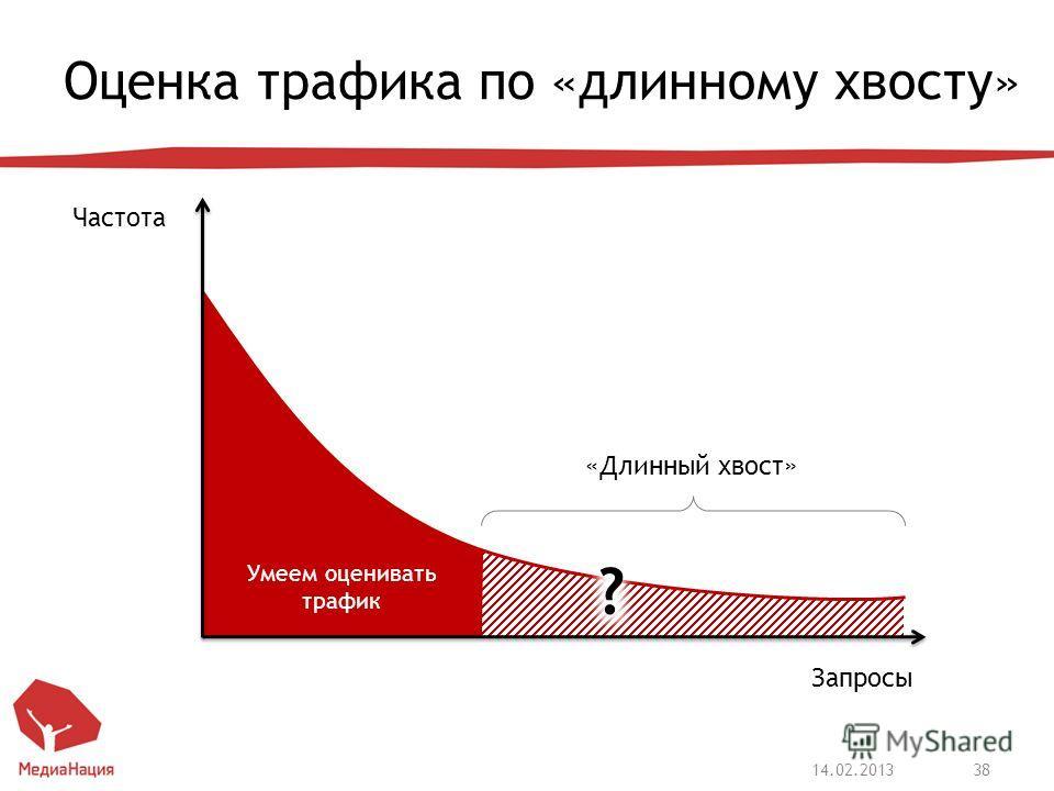 Оценка трафика по «длинному хвосту» 14.02.201338 Запросы Частота «Длинный хвост» Умеем оценивать трафик ?