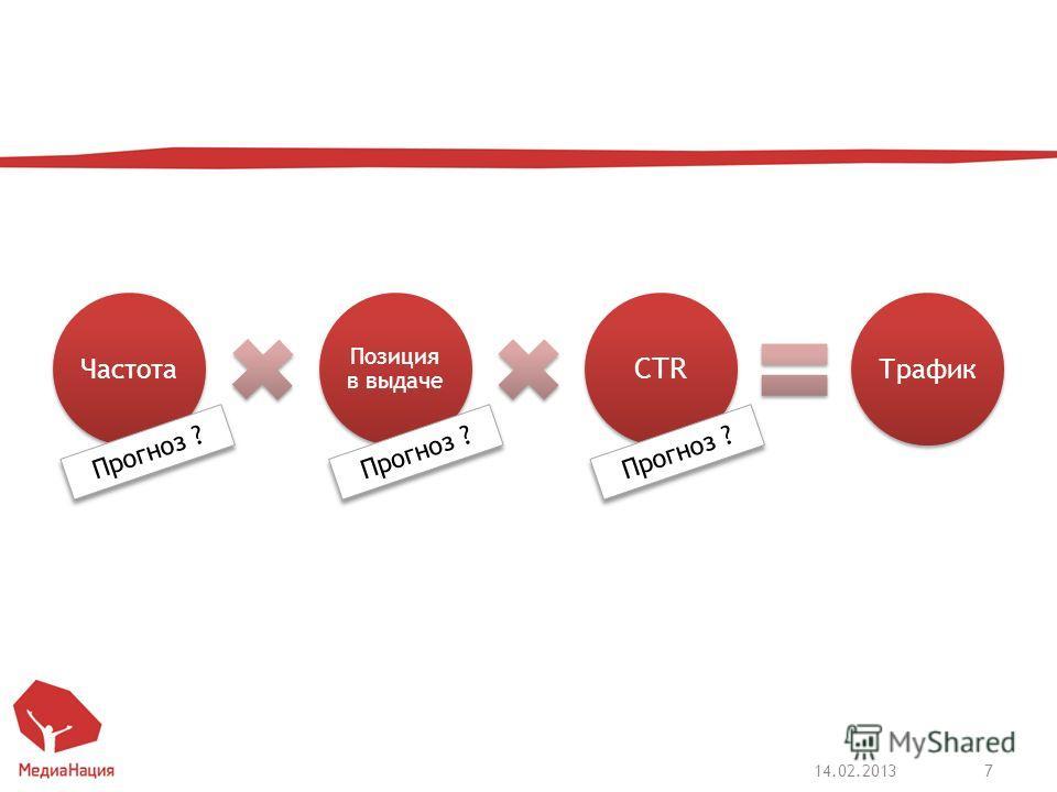 Частота Позиция в выдаче CTR Трафик 14.02.20137 Прогноз ?