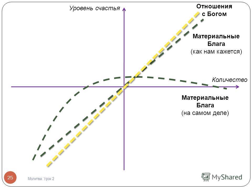 25 Уровень счастья Материальные Блага (как нам кажется) Количество Материальные Блага (на самом деле) Отношения с Богом