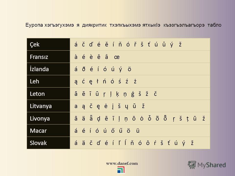 латин тхэпкъыхэр стандарт латин тхэпкъхэр 26 мэхъу (A, B, C, D, E, F, G, H, I, J, K, L, M, N, O, P, Q, R, S, T, U, V, W, X, Y, Z) латин тхэпкъылъэкIэ тхэрэ хэгъэгухэр мы тхэпкъыхэмэ диякритик тхэпкъыхэр хагъэхъуагъэх. Тырку тхэпкъылъэм латиным (Q,W)