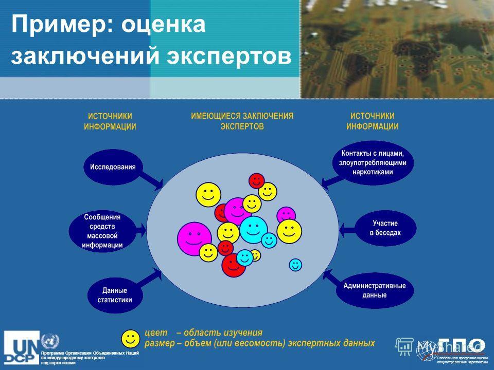 Программа Организации Объединенных Наций по международному контролю над наркотиками Глобальная программа оценки злоупотребления наркотиками Пример: оценка заключений экспертов