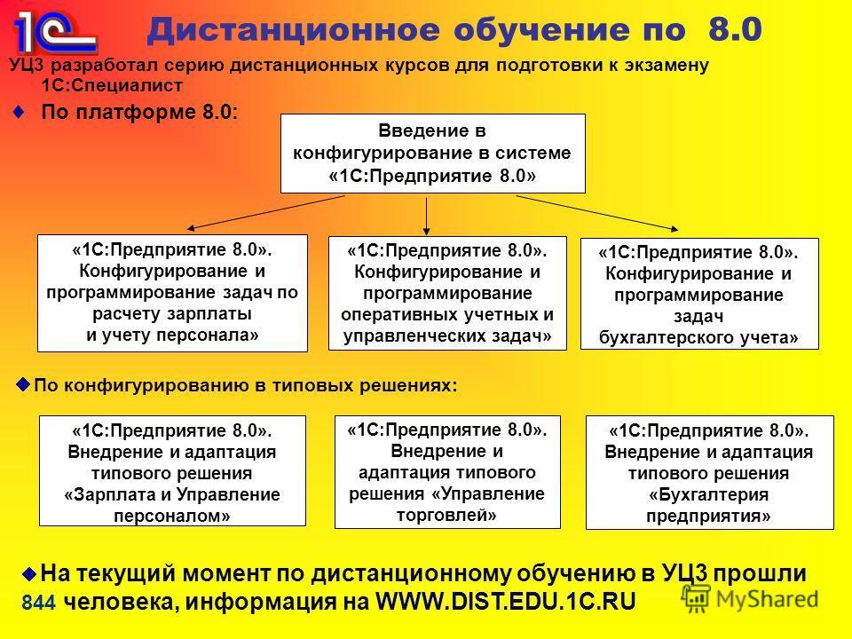 Дистанционное обучение по 8.0 УЦ3 разработал серию дистанционных курсов для подготовки к экзамену 1С:Специалист По платформе 8.0: Введение в конфигурирование в системе «1С:Предприятие 8.0» «1С:Предприятие 8.0». Конфигурирование и программирование зад
