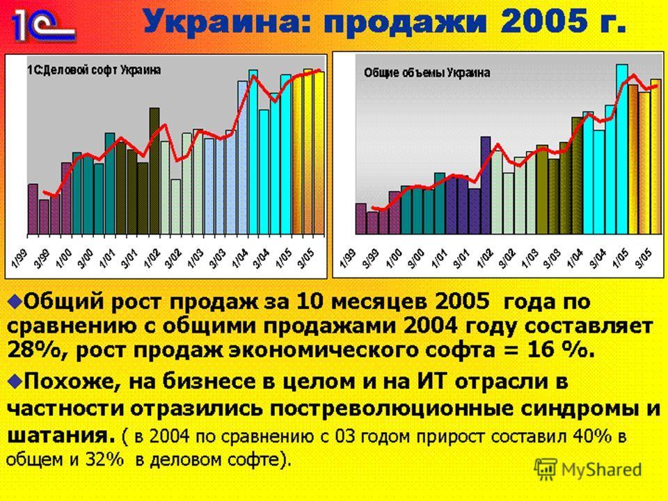 Общий рост продаж за 10 месяцев 2005 года по сравнению с общими продажами 2004 году составляет 28%, рост продаж экономического софта = 16 %. Похоже, на бизнесе в целом и на ИТ отрасли в частности отразились постреволюционные синдромы и шатания. ( в 2