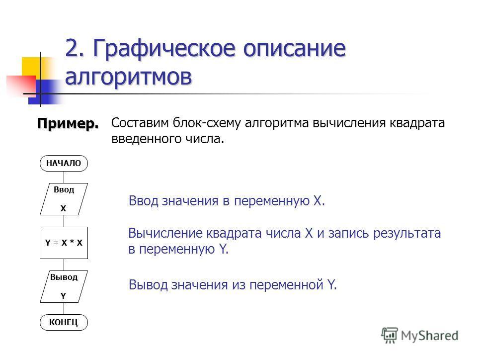 2. Графическое описание алгоритмов Пример. Составим блок-схему алгоритма вычисления квадрата введенного числа. НАЧАЛО Ввод X Y = X * X Вывод Y КОНЕЦ Ввод значения в переменную X. Вычисление квадрата числа X и запись результата в переменную Y. Вывод з