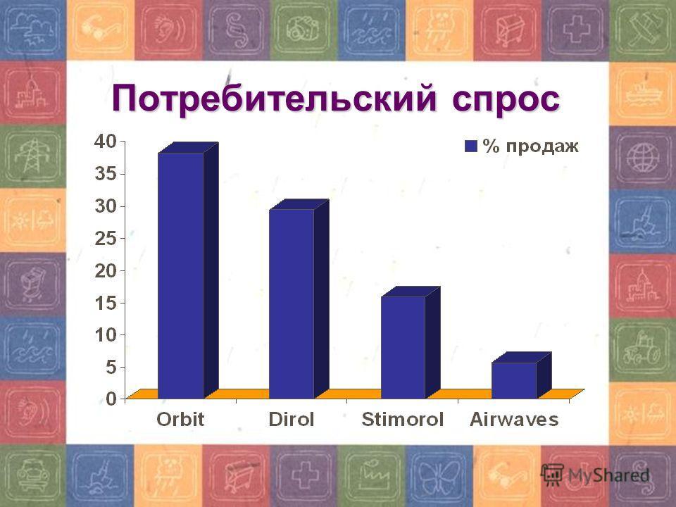 Потребительский спрос