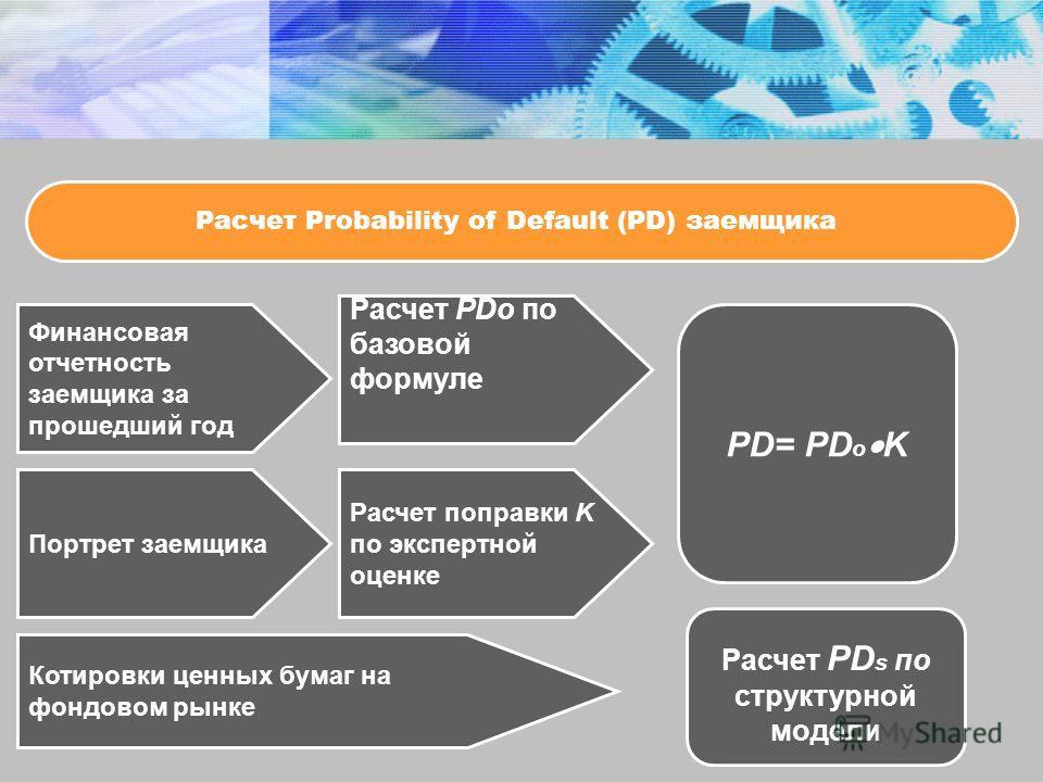 Расчет Probability of Default (PD) заемщика Финансовая отчетность заемщика за прошедший год Расчет PDo по базовой формуле Портрет заемщика Расчет поправки K по экспертной оценке PD= PD o K Котировки ценных бумаг на фондовом рынке Расчет PD s по струк