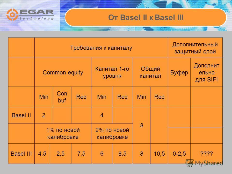От Basel II к Basel III Требования к капиталу Дополнительный защитный слой Common equity Капитал 1-го уровня Общий капитал Буфер Дополнит ельно для SIFI Min Con buf ReqMinReqMinReq Basel II24 8 1% по новой калибровке 2% по новой калибровке Basel III4