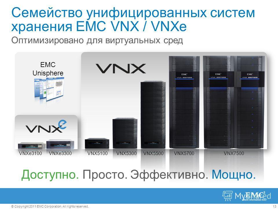 13© Copyright 2011 EMC Corporation. All rights reserved. EMC Unisphere Семейство унифицированных систем хранения EMC VNX / VNXe Оптимизировано для виртуальных сред Доступно. Просто. Эффективно. Мощно. VNXe3100VNX7500VNX5700VNXe3300VNX5100VNX5500VNX53