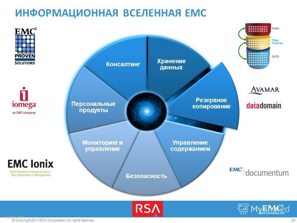 28© Copyright 2011 EMC Corporation. All rights reserved. © 2010 VCE Хранение данных Резервное копирование Управление содержанием Безопасность Мониторинг и управление Персональные продукты Консалтинг ИНФОРМАЦИОННАЯ ВСЕЛЕННАЯ EMC