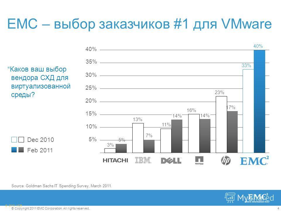 4© Copyright 2011 EMC Corporation. All rights reserved. © 2010 VCE Feb 2011 Dec 2010 Source: Goldman Sachs IT Spending Survey, March 2011. Каков ваш выбор вендора СХД для виртуализованной среды? 25% 20% 15% 10% 5% 40% 30% 35% 17% 40% 33% 3% 5% 13% 7%