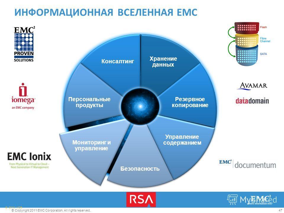 47© Copyright 2011 EMC Corporation. All rights reserved. © 2010 VCE Хранение данных Резервное копирование Управление содержанием Безопасность Мониторинг и управление Персональные продукты Консалтинг ИНФОРМАЦИОННАЯ ВСЕЛЕННАЯ EMC