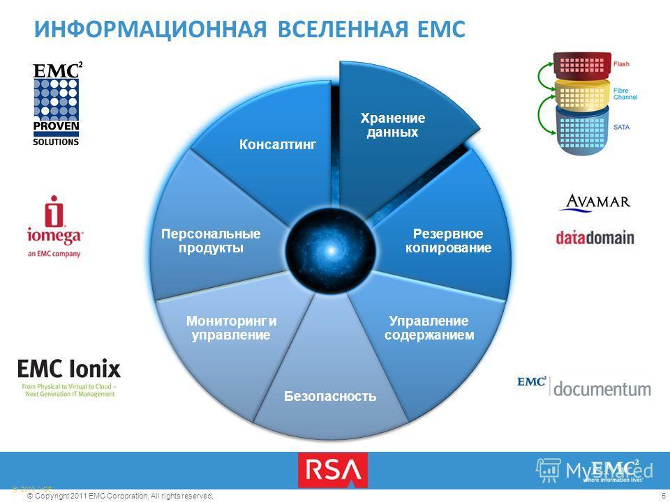 5© Copyright 2011 EMC Corporation. All rights reserved. © 2010 VCE Хранение данных Резервное копирование Управление содержанием Безопасность Мониторинг и управление Персональные продукты Консалтинг ИНФОРМАЦИОННАЯ ВСЕЛЕННАЯ EMC