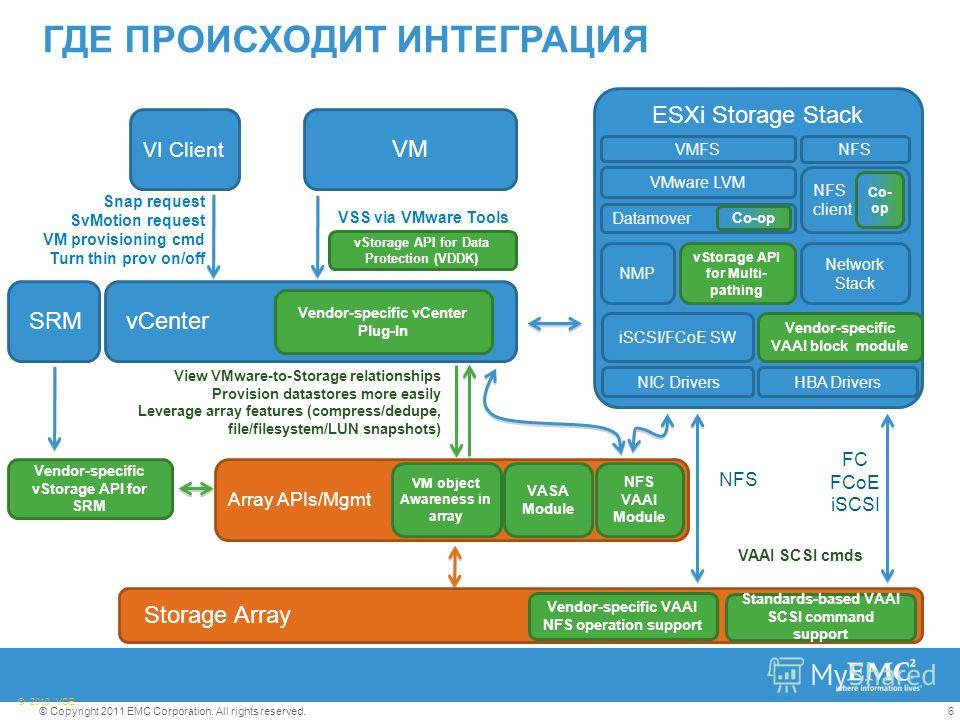 6© Copyright 2011 EMC Corporation. All rights reserved. © 2010 VCE ГДЕ ПРОИСХОДИТ ИНТЕГРАЦИЯ FC FCoE iSCSI Array APIs/Mgmt vCenter VAAI SCSI cmds ESXi Storage Stack Datamover Vendor-specific vCenter Plug-In View VMware-to-Storage relationships Provis