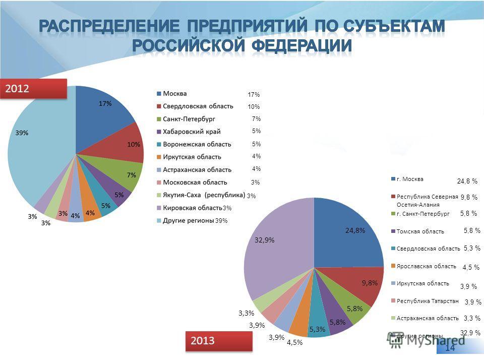 14 17% 10% 7% 5% 4% 3% 39% 2012 2013 32,9 % 24,8 % 9,8 % 5,8 % 5,3 % 4,5 % 3,9 % 3,3 %