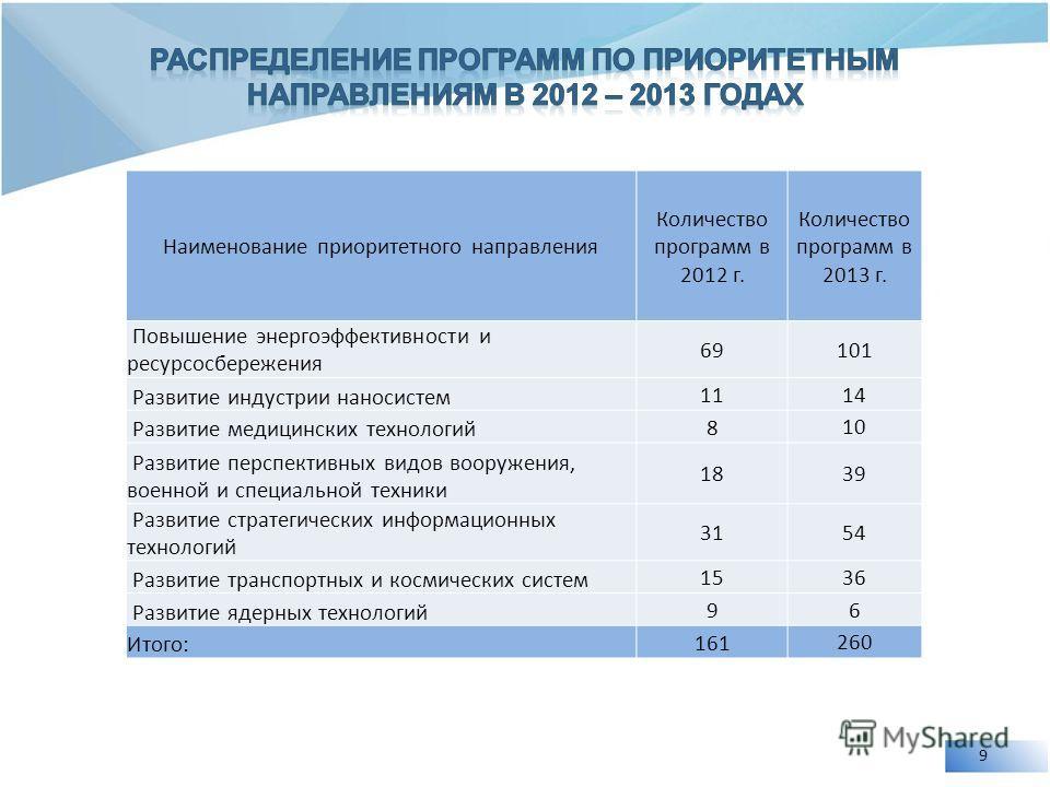 9 Наименование приоритетного направления Количество программ в 2012 г. Количество программ в 2013 г. Повышение энергоэффективности и ресурсосбережения 69 101 Развитие индустрии наносистем 11 14 Развитие медицинских технологий 8 10 Развитие перспектив