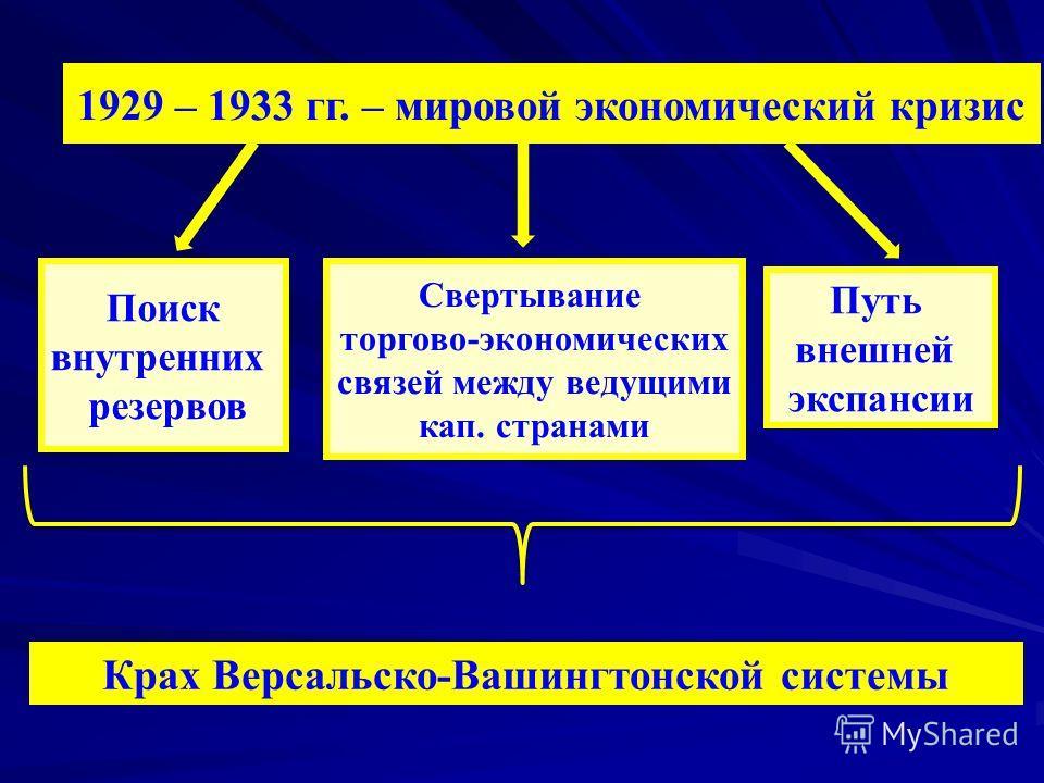 Крах Версальско-Вашингтонской системы Поиск внутренних резервов Путь внешней экспансии Свертывание торгово-экономических связей между ведущими кап. странами 1929 – 1933 гг. – мировой экономический кризис