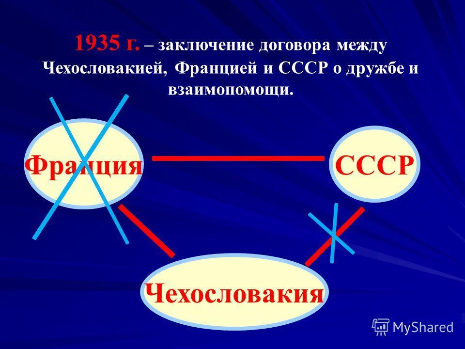 1935 г. – заключение договора между Чехословакией, Францией и СССР о дружбе и взаимопомощи. Франция СССР Чехословакия
