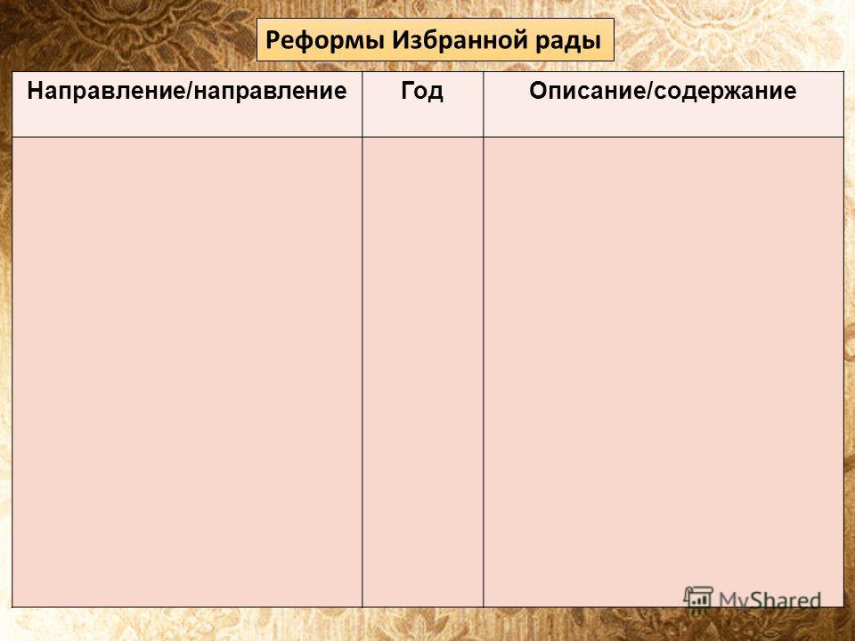 Реформы Избранной рады Направление/направлениеГодОписание/содержание