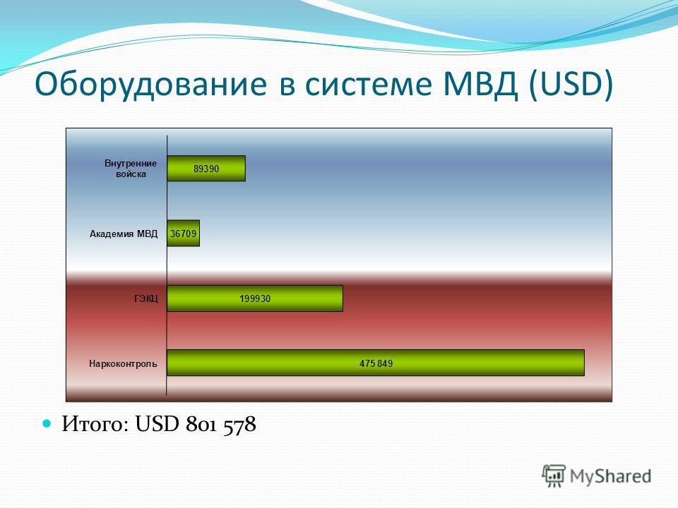 Оборудование в системе МВД (USD) Итого: USD 801 578