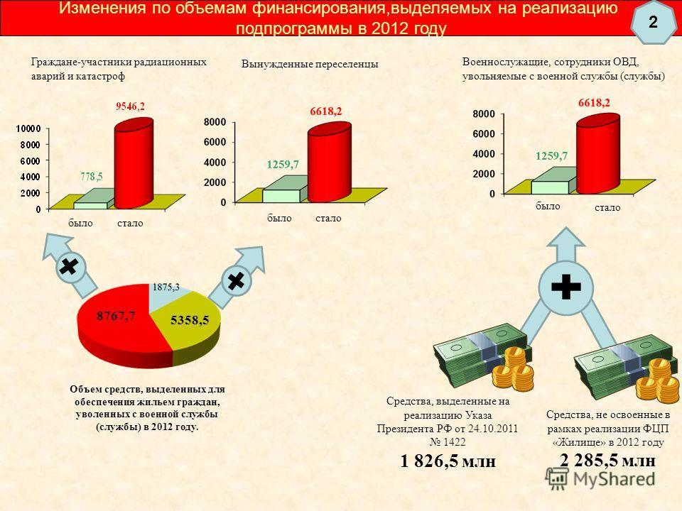 Изменения по объемам финансирования,выделяемых на реализацию подпрограммы в 2012 году Граждане-участники радиационных аварий и катастроф Объем средств, выделенных для обеспечения жильем граждан, уволенных с военной службы (службы) в 2012 году. 8767,7