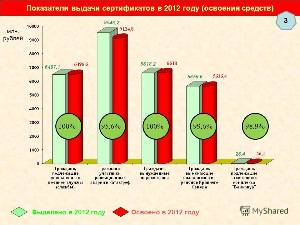 Показатели выдачи сертификатов в 2012 году (освоения средств) Выделено в 2012 годуОсвоено в 2012 году 100%95,6%98,9%100%99,6% млн. рублей 3