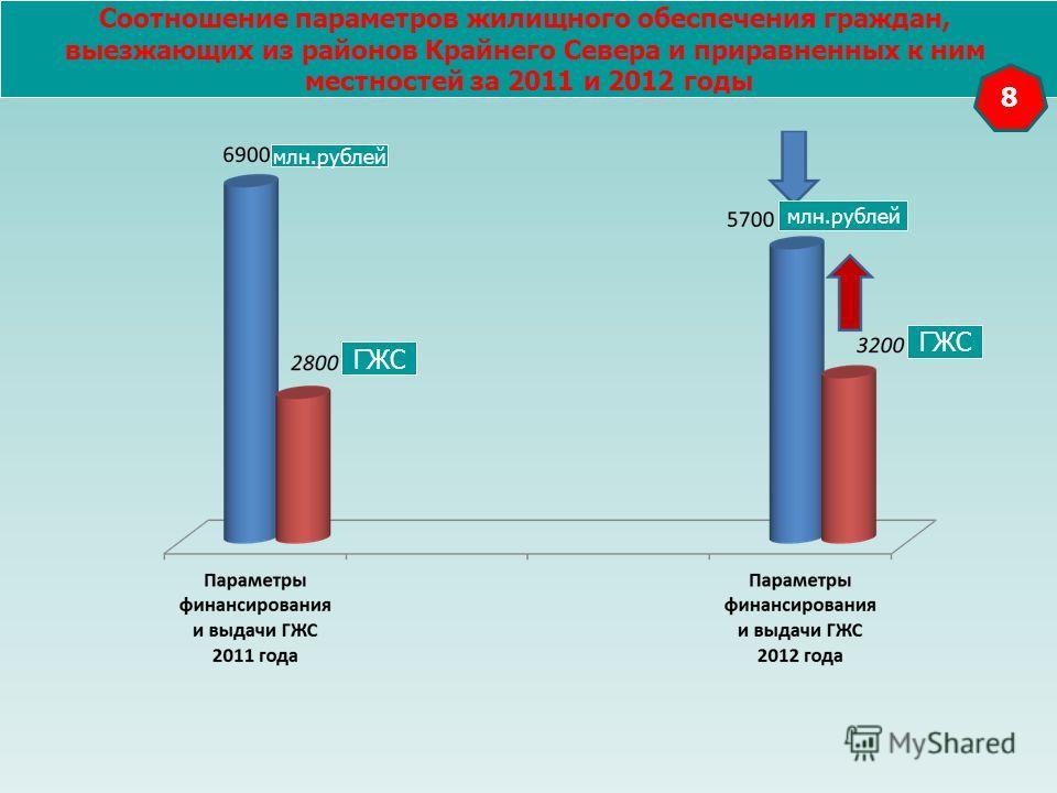 млн.рублей ГЖС Соотношение параметров жилищного обеспечения граждан, выезжающих из районов Крайнего Севера и приравненных к ним местностей за 2011 и 2012 годы 8