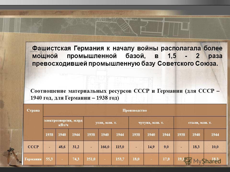 Фашистская Германия к началу войны располагала более мощной промышленной базой, в 1,5 - 2 раза превосходившей промышленную базу Советского Союза. СтранаПроизводство электроэнергии, млрд кВт/ч угля, млн. т.чугуна, млн. т.стали, млн. т. 193819401944193