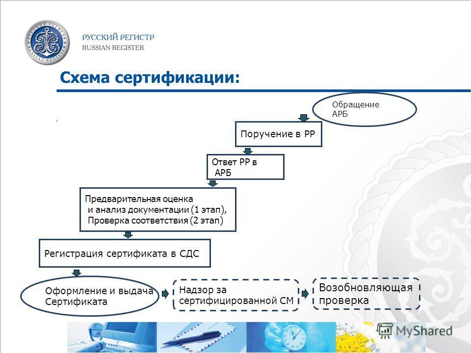 Схема сертификации:. Оформление и выдача Сертификата Надзор за сертифицированной СМ Возобновляющая проверка Поручение в РР Предварительная оценка и анализ документации (1 этап), Проверка соответствия (2 этап) Регистрация сертификата в СДС Обращение А