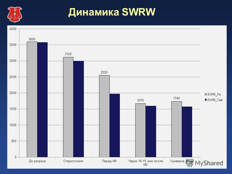 Динамика SWRW