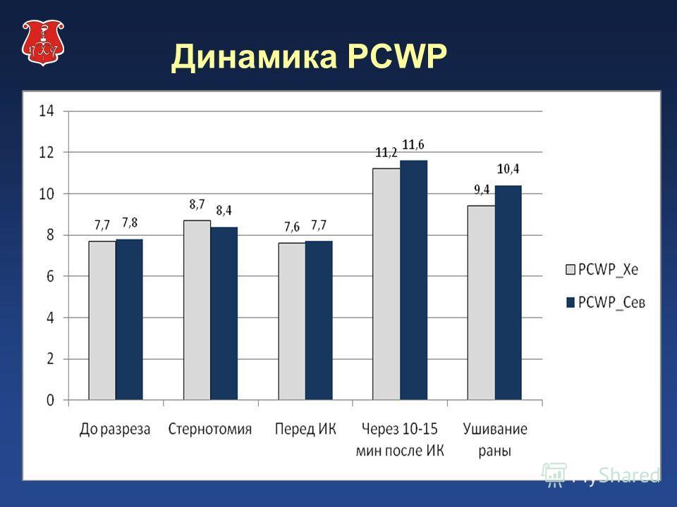 Динамика PCWP